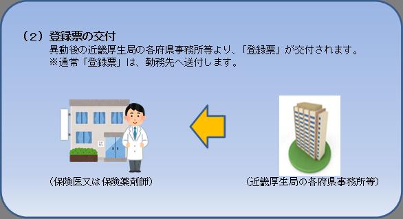 保険医・保険薬剤師の登録に関する管轄地方厚生(支)局内の管轄事務所等変更の届出の流れ